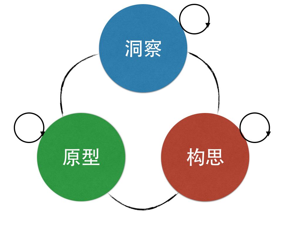 design_thinking_洞察_构思_原型.001
